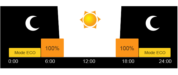 Programmation et réglage du lampadaire à panneau solaire