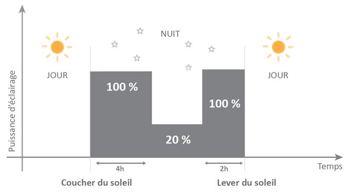 Programmation lampadaire solaire xl réglage batterie autonome